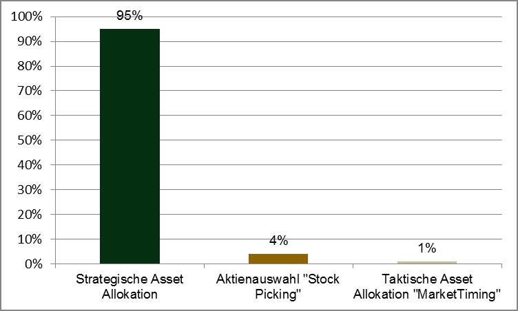 Quelle: Einfluss der Asset Allocation auf die Gewinnschwankungen. Nach einer Studie von Brinson, Hood & Beebower über 91 große US-Pensionsfonds im Zeitraum zwischen 1973 und 1986, aktualisiert 1991. Eine vergleichbare Studie von Sparinvest, die sich auf die Untersuchung europäischer Aktienfonds anhand des Return-Based-Style-Analyseverfahrens (RBSA) stützt, erbrachte ähnliche Ergebnisse.