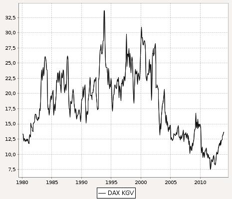 Quelle: DFA Wertentwicklungen der Vergangenheit sind keine Garantie für zukünftige Wertentwicklungen.