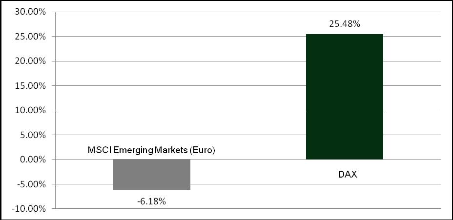 Quelle: FVBS: Wertentwicklung in 2013 vom DAX und MSCI Emerging Markets in Euro