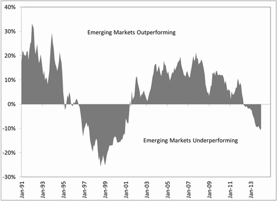 outperformed emerging markets indices - 953×692