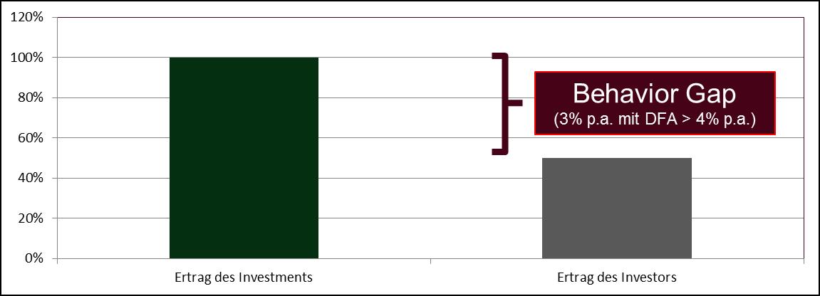 Quelle: Einfache Wege, Ihr Anlageverhalten zu verbessern / Carl Richards Putting a Value on Your Value: Quantifying Vanguard Advisor?s Alpha?, Vanguard Research, 2014. - Created: 3/25/14