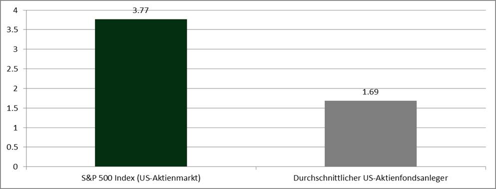 """Quelle: Dalbar """"Quantitative Analysis of Investor Behavior"""" 2014 (www. dalbar.com) und eigene Berechnungen. Wertentwicklungen in der Vergangenheit sind keine Garantie für zukünftige Wertentwicklungen."""