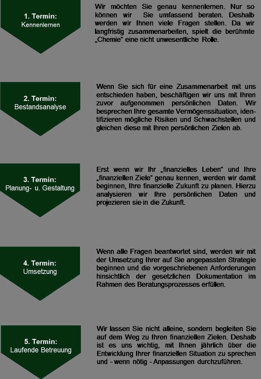 Strategie der Absicherung von binären Optionen