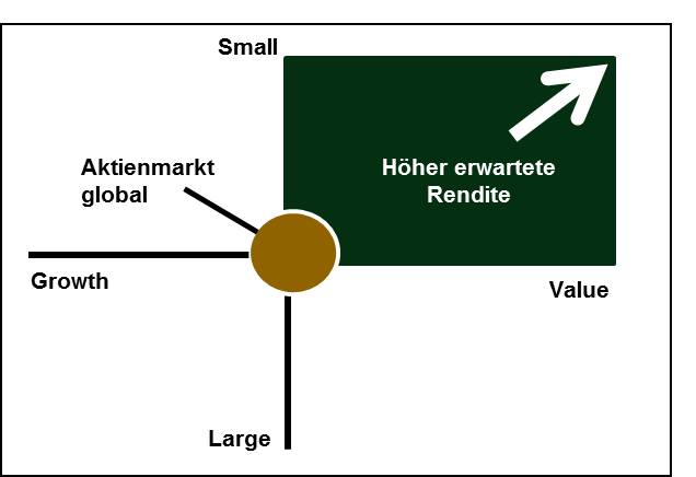 "Quelle: DFA / Einfluss von werthaltigen Aktien (""Value"") und Aktien mit niedriger Marktkapitalisierung (""Small"") auf die erwartete Rendite. Cross Section of Expected Stock Returns, Eugene F. Fama and Kenneth R. French, Journal of Finance 47 (1992)"