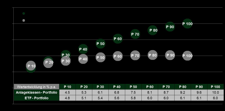 Quelle: DFA return 2.0 / Wertentwicklung nach Abzug von Produktkosten und Beratungshonorar (bei Anlageklassenfonds 0,75 % p.a. bei einem Anlagevermögen von 1 Mio €). Depotbankgebühren wurden nicht berücksichtigt. Wertentwicklungen in der Vergangenheit sind keine Garantie für zukünftige Wertentwicklungen.
