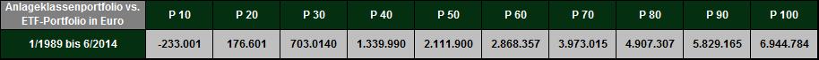 Quelle: DFA return 2.0 / Mehrwert in € nach Abzug von Produktkosten und Beratungshonorar (bei Anlageklassenfonds 0,75 % p.a. bei einem Anlagevermögen von 1 Mio €). Depotbankgebühren wurden nicht berücksichtigt. Wertentwicklungen in der Vergangenheit sind keine Garantie für zukünftige Wertentwicklungen