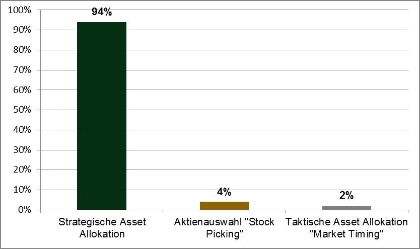 Quelle: Einfluss der Asset Allokation auf die Gewinnschwankungen. Nach einer Studie von Brinson, Hood & Beebower über 91 große US-Pensionsfonds im Zeitraum zwischen 1973 und 1986, aktualisiert 1991. Eine vergleichbare Studie von Sparinvest, die sich auf die Untersuchung europäischer Aktienfonds anhand des Return-Based-Style-Analyseverfahrens (RBSA) stützt, erbrachte ähnliche Ergebnisse.