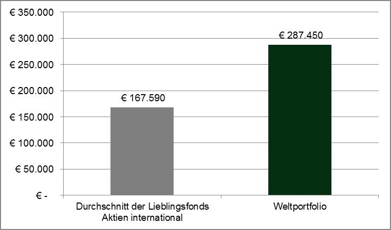 Quelle: Eigene Berechnungen mit DFA return 2.0 / FVBS Wertentwicklung in Euro von 1.03.2000 bis 30.09.2014. Wertentwicklungen der Vergangenheit sind keine Garantie für künftige Wertentwicklungen.