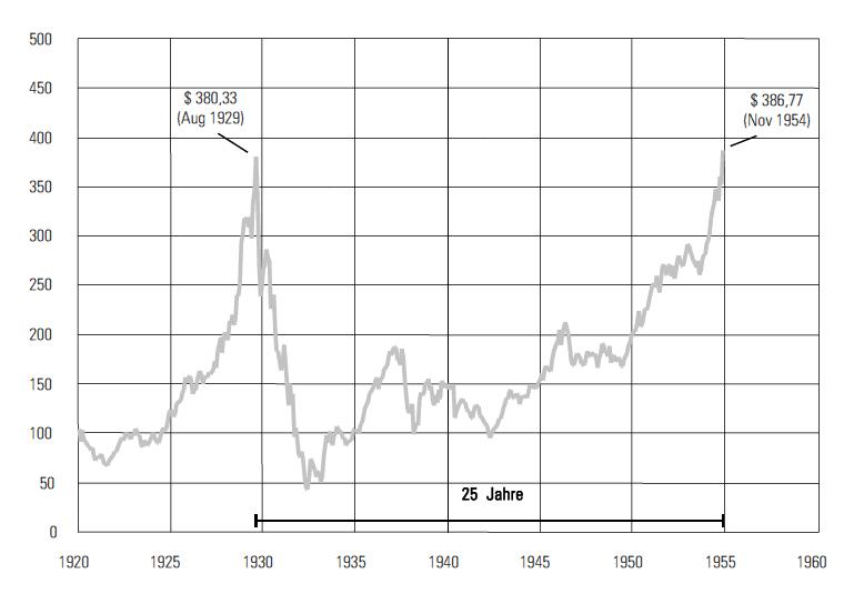 Quelle: Phyllis S. Pierce ed. Dow Jones Industrial Average 1920 -1960