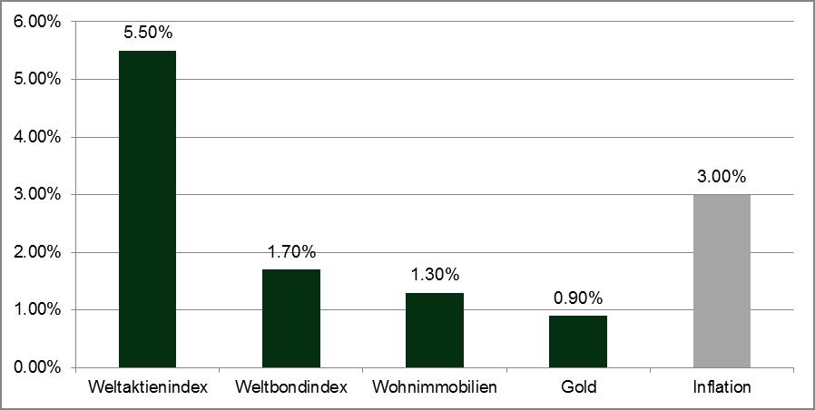 Quelle: Elroy Dimson, Paul Marsh, and Mike Staunton (London Business School) Reale Rendite, 1900–2011: Globale Aktienrenditen angegeben in US-Dollar. US- Staatsanleihen. Gold konvertiert in US-Dollar. Immobilien schließen Mieteinnahmen aus und beziehen sich auf selbstgenutzten Wohnraum gemessen am Durchschnitt von lokalen Wohngebäudeindizes. Elroy Dimson, Paul Marsh and Mike Staunton (LBS). Wertentwicklungen der Vergangenheit sind keine Garantie für zukünftige Wertentwicklungen.