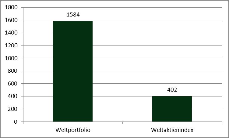 Quelle: Eigene Berechnungen der Wertentwicklung Weltportfolio vs. Weltaktienindex von 1900 - 2011. Wertentwicklungen der Vergangenheit sind keine Garantie für zukünftige Wertentwicklungen.
