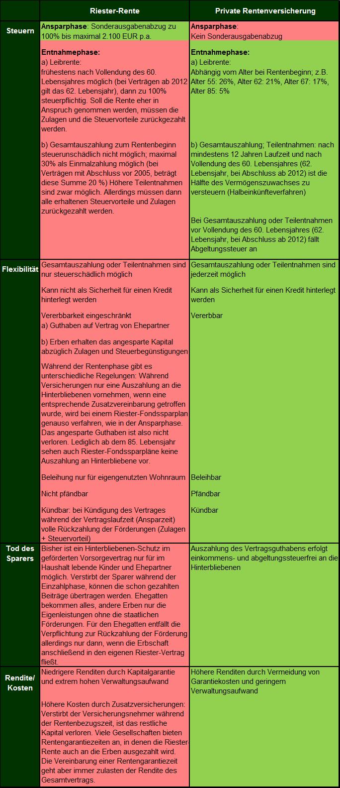 Quelle: Vergleich Riester-Rente mit privater Rentenversicherung. Es handelt sich hier lediglich um eine Einschätzung der Situation, die eine Beratung eines Steuerfachkundigen (beispielsweise eines Steuerberaters) nicht ersetzen kann.