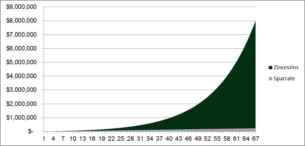 Quelle: Eigene Berechnung. Bei einer jährlichen Verzinsung von 8% und einer Anlagedauer von 67 Jahren. Entsteht durch den Zinseszins-Effekt über 7.760.000.- USD mehr Vermögen. Wertentwicklung der Vergangenheit ist keine Garantie für zukünftige Wertentwicklungen.