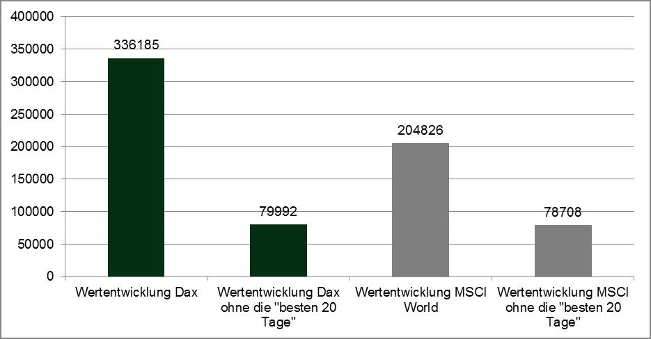 Quelle: Allianz Global Investors Kapitalmarktanalyse Stand 07.09.2011. (Berechnungsperiode September 1991-September 2011)