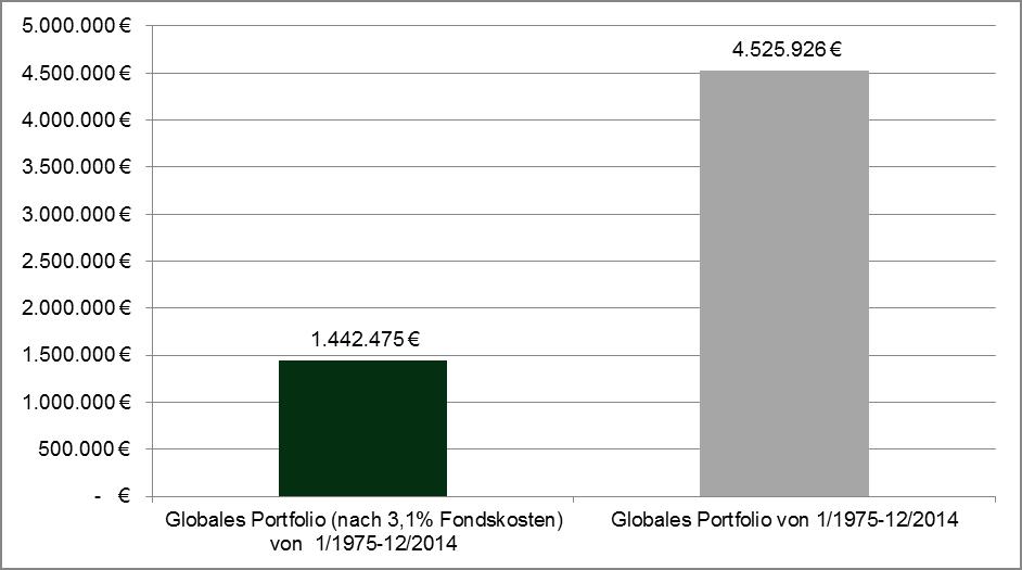Quelle: Eigene Berechnungen – Was wurde aus 100.000.- Euro von 1/1975 bis 12/2014 bei einer Anlage in ein global ausgerichtetes Portfolio bzw. einer Anlage in ein global ausgerichtetes Portfolio nach Abzug von 3,1% Kosten. Wertentwicklungen der Vergangenheit sind keine Garantie für künftige Wertentwicklungen.