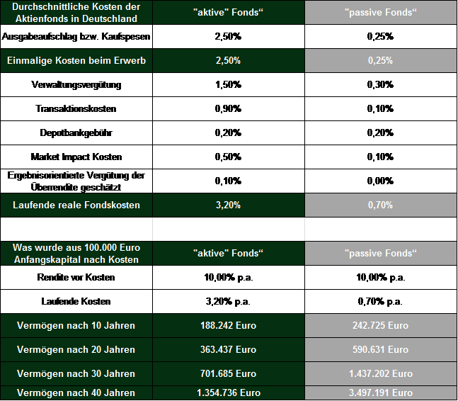 """Quelle: Eigene Berechnungen – Vergleich der """"realen"""" Fondskosten bei aktiv verwalteten Fonds versus passiv verwaltete Fonds (Indexfonds) bei einem Anfangskapital von 100.000.- Euro und Anlageperioden von 10, 20,30 und 40 Jahren. Angenommen wurde eine durchschnittliche Marktrendite von 10 % p.a. Diese entspricht der Wertentwicklung des deutschen Aktienmarktes Dax von 1/1975 bis 12/2014. Wertentwicklungen der Vergangenheit sind keine Garantie für künftige Wertentwicklungen."""
