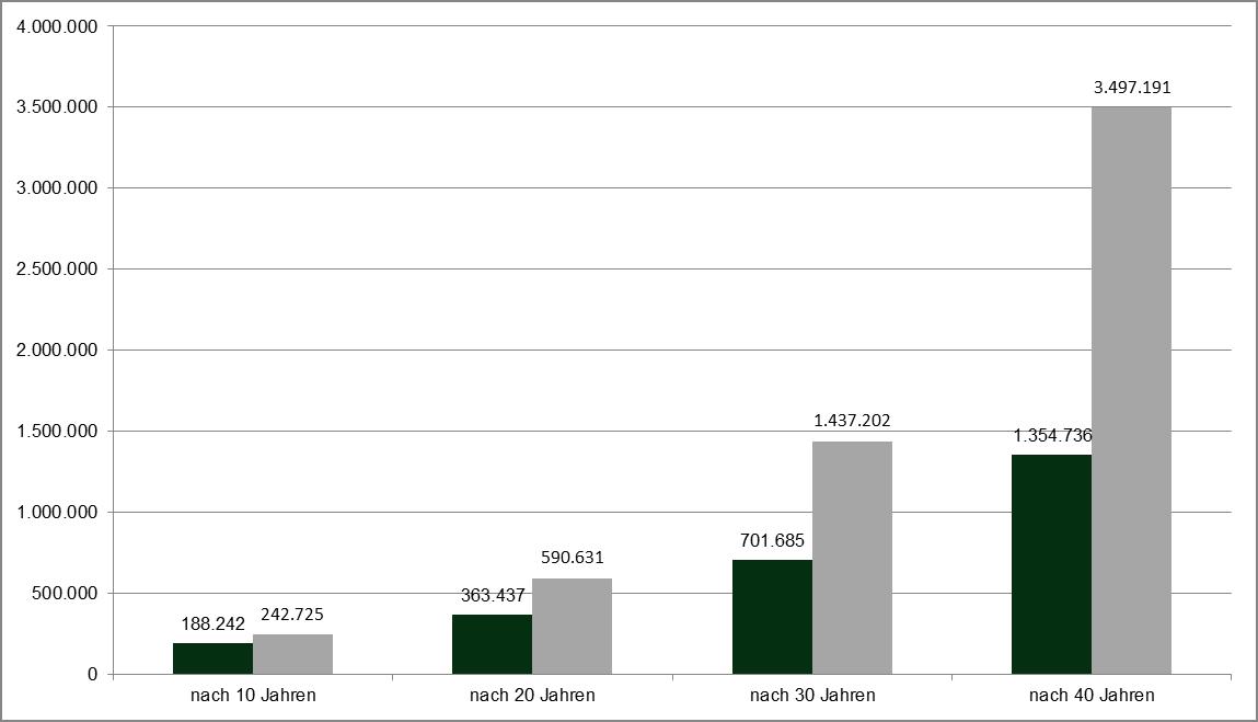 Quelle: Eigene Berechnungen – Der Einfluss der Kosten: Vergleich zwischen aktiv und passiv verwalteten Fondslösungen. 100.000.- Euro bei einer Anlage in globale Aktienmärkte (Renditeannahme 10 % p.a.) über 10, 20, 30 und 40 Jahre. Wertentwicklungen der Vergangenheit sind keine Garantie für künftige Wertentwicklungen.