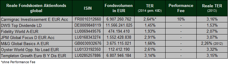 Quelle: Petersmann Institut für den unabhängigen Finanzberater GmbH und fondsprofessionell Ausgabe 4/2014
