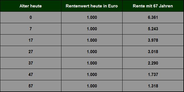 Quelle: Eigene Berechnungen auf Basis der durchschnittlichen Inflationsrate (2,8 % p.a.) in Deutschland seit 1950.