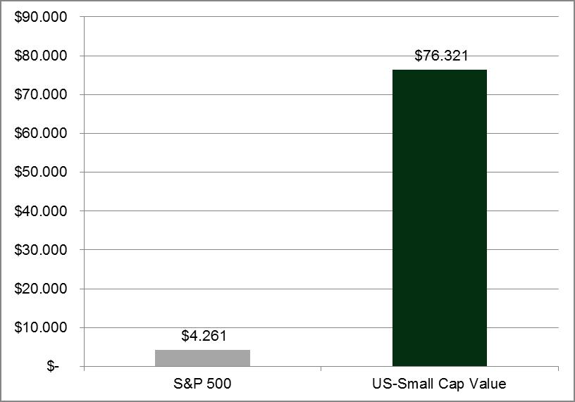 Quelle: Dimensional Fund Advisors. Wertentwicklung von 1 US-Dollar angelegt in amerikanischer Nebenwerte mit einer relativen Preisstrategie (Small Cap Value) bzw. S & P 500 6/1927 – 3/2015. Wertentwicklungen der Vergangenheit sind keine Garantie für zukünftige Wertentwicklungen.