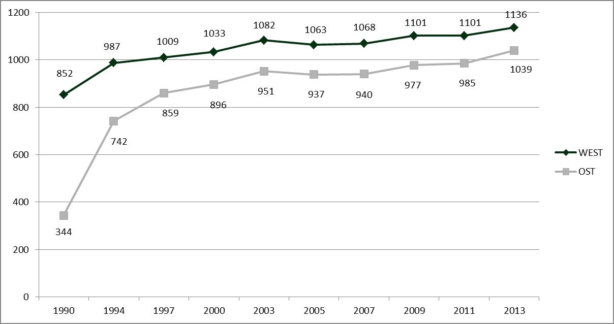 Quelle: Verfügbare Rente in Deutschland nach 45 Versicherungsjahren mit durchschnittlichem Verdienst abzgl. Kranken- und Pflegeversicherung in Euro (Eckrente). Zahlenmaterial Deutsche Rentenversicherung / Bundesministerium.