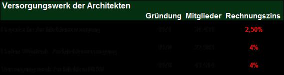 Quelle: Internetseite des jeweiligen Versorgungswerks & Arbeitsgemeinschaft berufsständischer Versorgungseinrichtungen e.V.