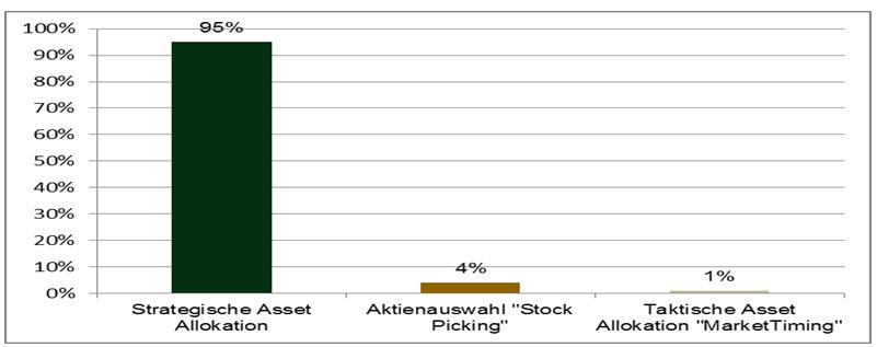 Quelle: Studie von Brinson, Hood & Beebower über 91 große US-Pensionsfonds im Zeitraum von 1973 bis 1986. Eine vergleichbare Studie von Sparinvest bezogen auf europäische Aktienfonds erbrachte vergleichbare Ergebnisse.