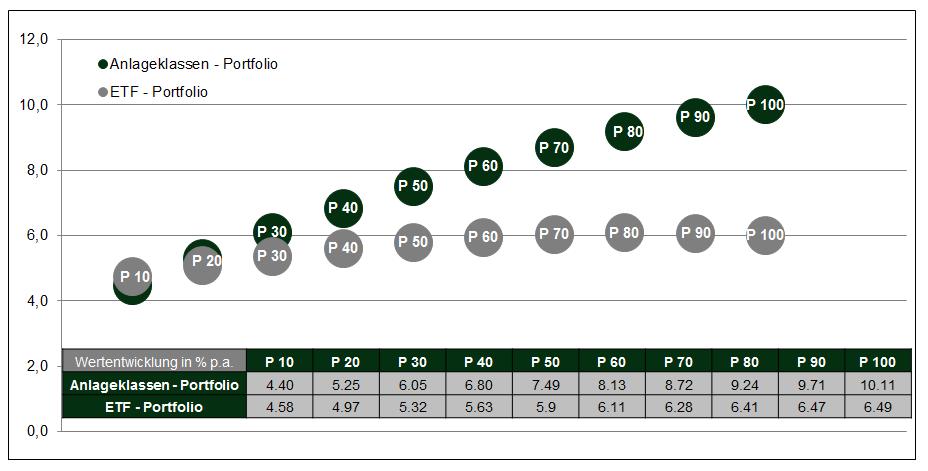 Quelle: DFA return 2.0 / Wertentwicklung nach Abzug von Produktkosten und Beratungshonorar (bei Anlageklassenfonds 0,60 % p.a. bei einem Anlagevermögen von 250.000,- Euro). P 50 steht für 50 % Aktienanteil und 50 % Rentenanteil. Wertentwicklungen in der Vergangenheit sind keine Garantie für zukünftige Wertentwicklungen.